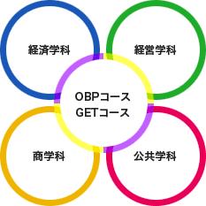 OBPコース GETコース、経済学科、経営学科、商学科、公共学科