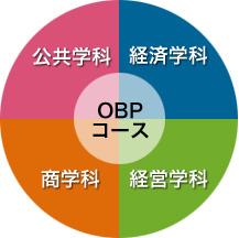 OBPコース(大阪商業大学ビジネス・パイオニアコース) | 大商大の学び ...